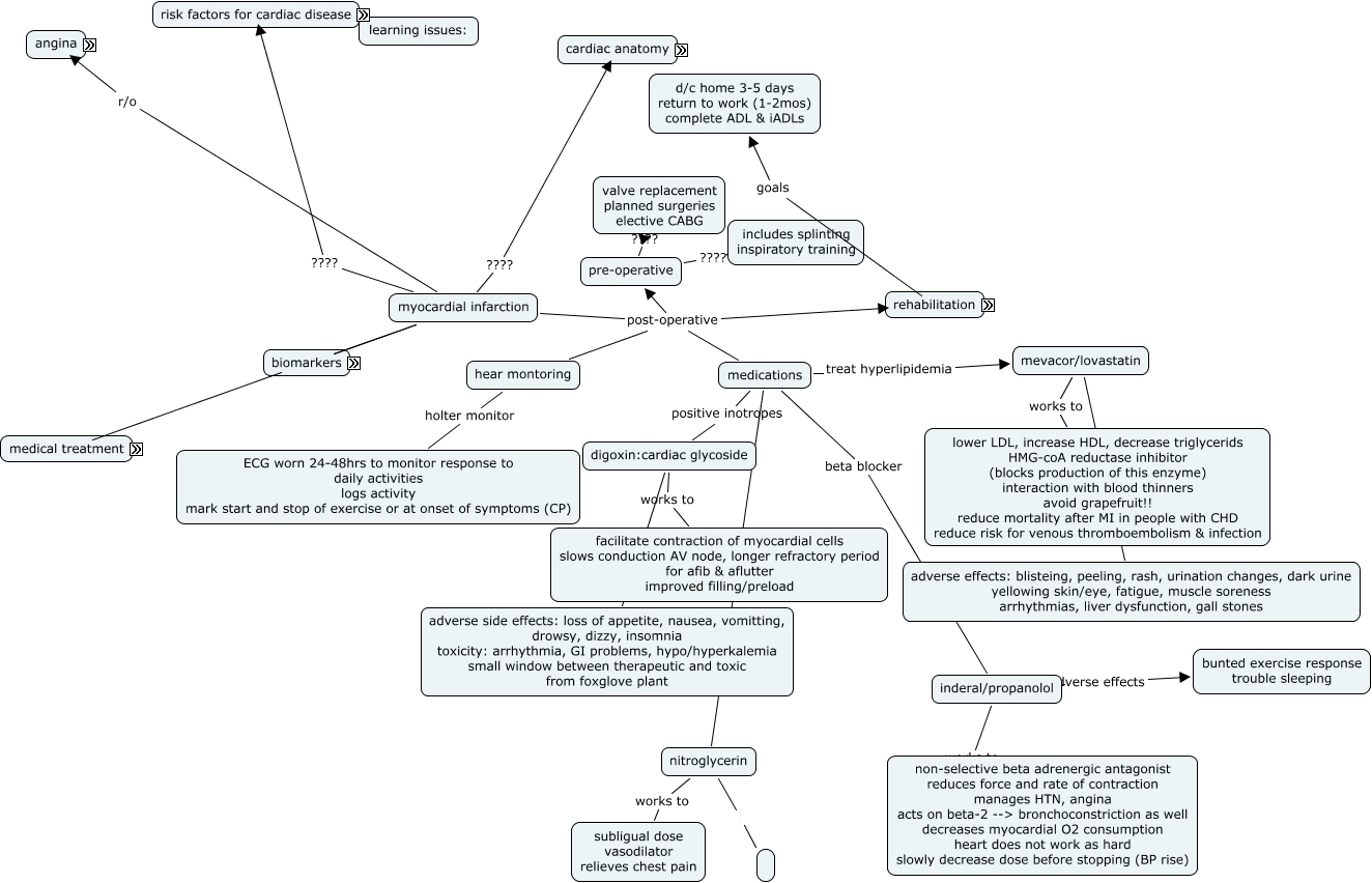 Atrial Fibrillation Concept Map.Groupa Barone Cmap Cmap