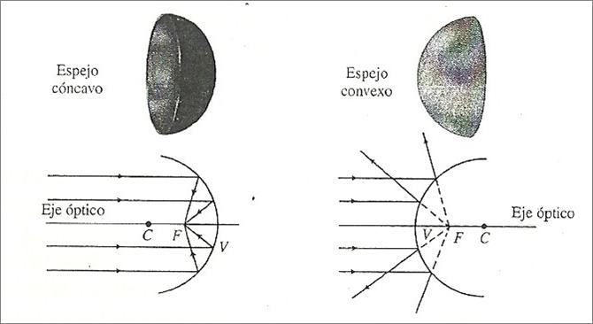 Ihmc public cmaps 2 for Espejos esfericos convexos