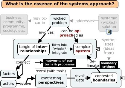 Wicked Solutions (Bob Williams & Sjon van 't Hof) - What is the