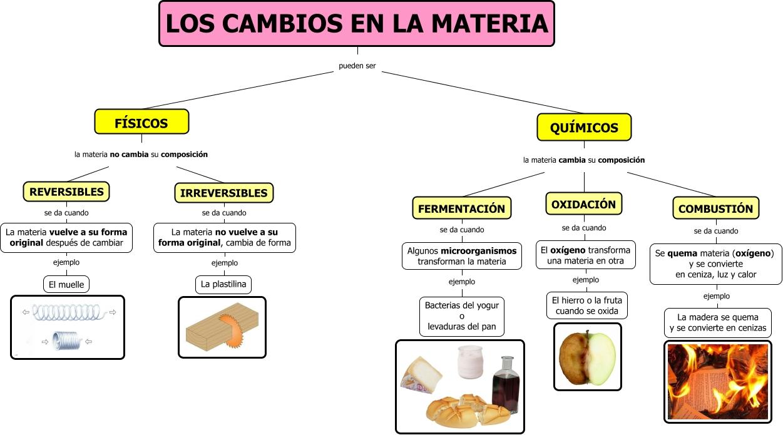 Los cambios en la materia for Procesos quimicos en la cocina