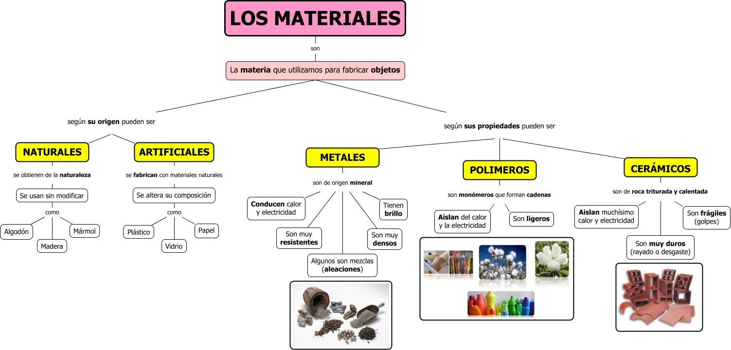 Los materiales - Inmobiliaria origen ...
