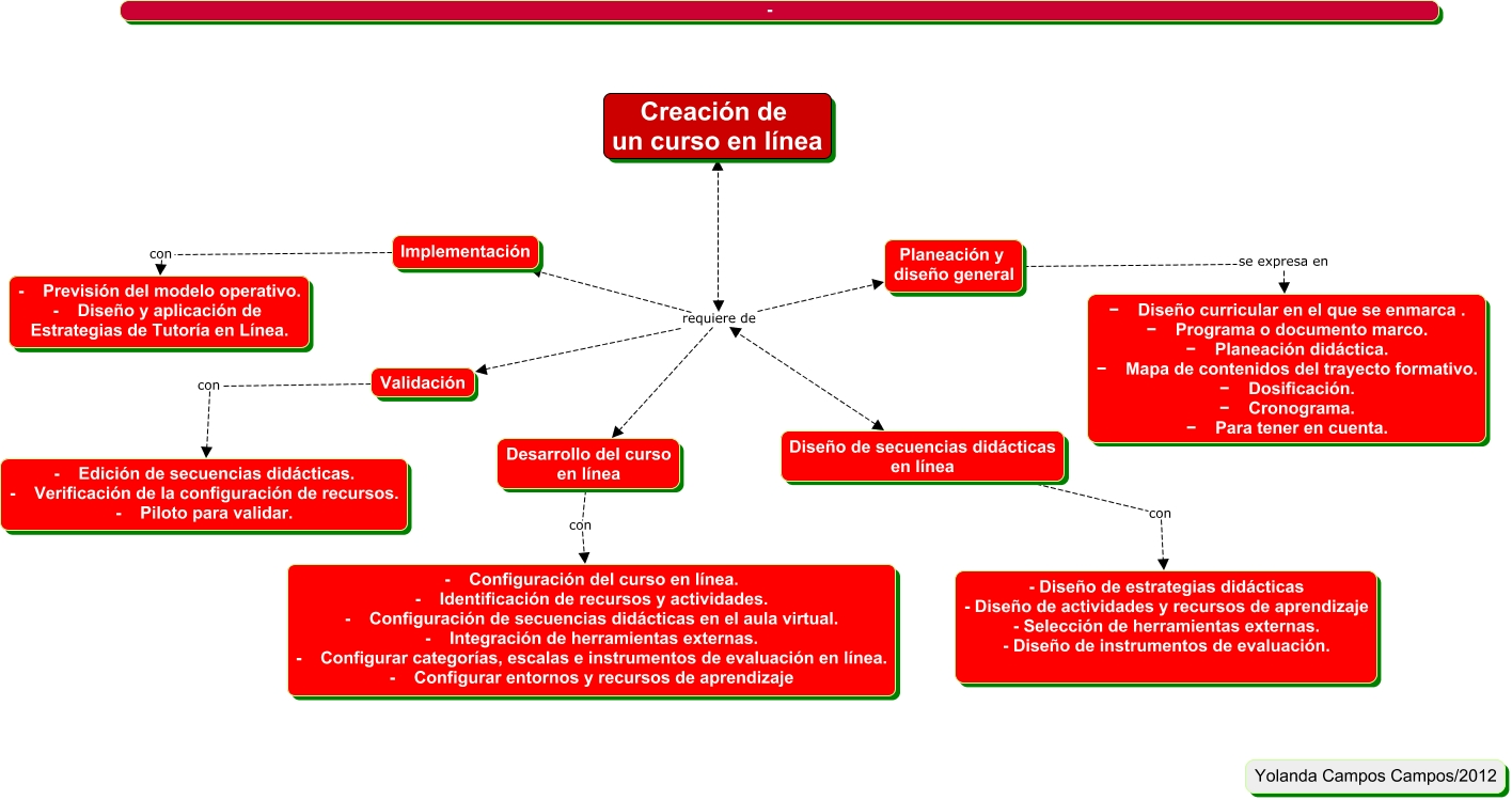 Creación de cursos en línea - ¿Cómo crear un curso en línea?
