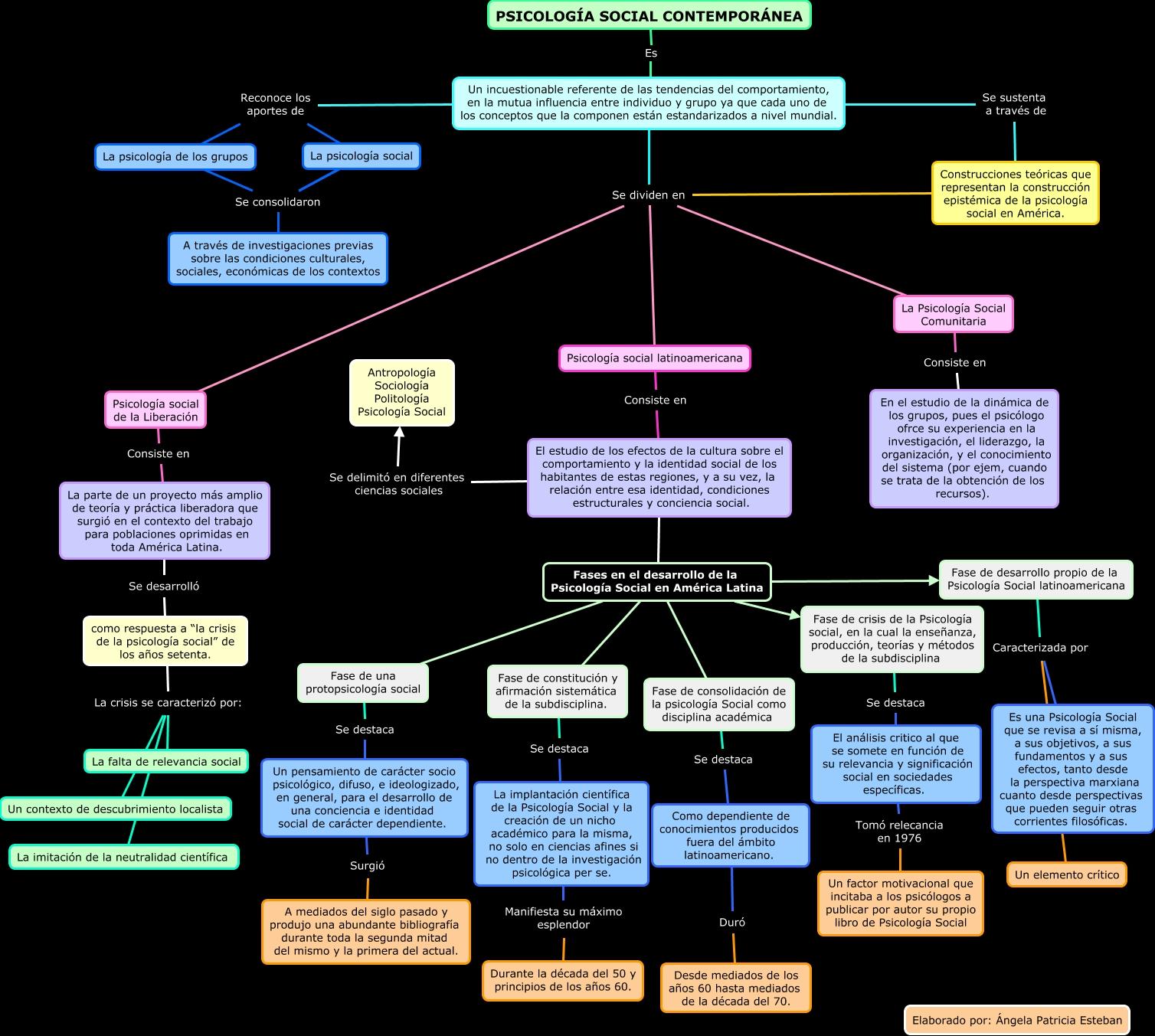 Mapa psicolog a social contempor nea qu es la for Definicion de contemporanea
