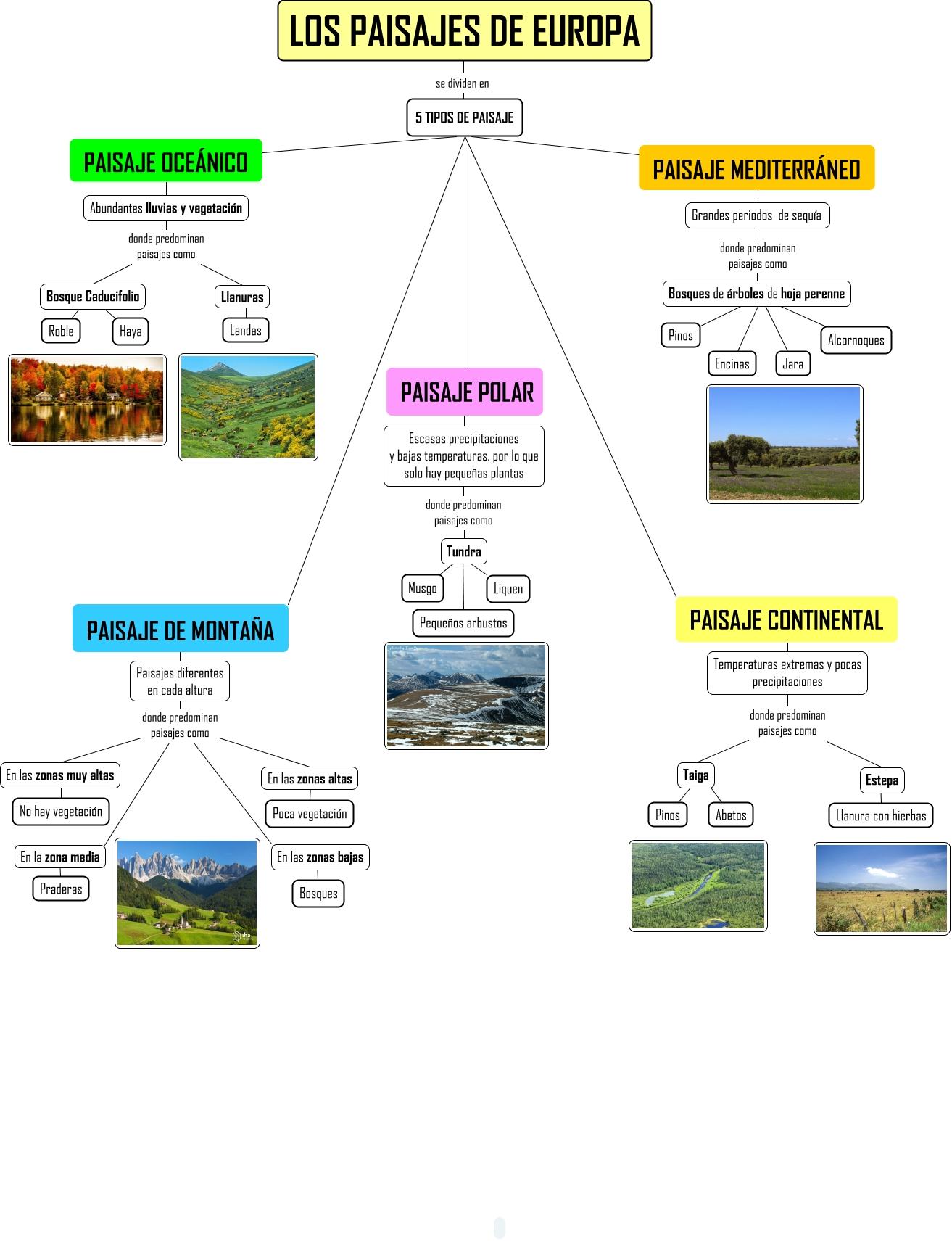 Paisajes de europa - Tipos de paisajes ...