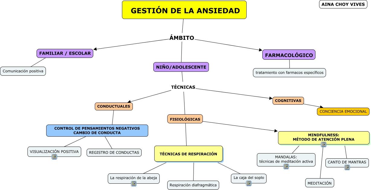 Cómo Controlar La Ansiedad La Respiración Abdominal: Gestión De La Ansiedad