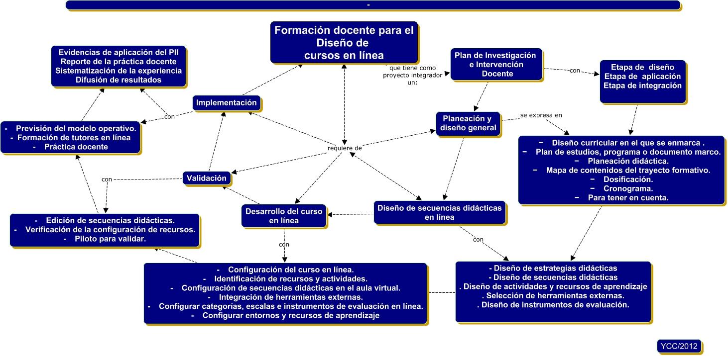 Creación de cursos en línea - ssn