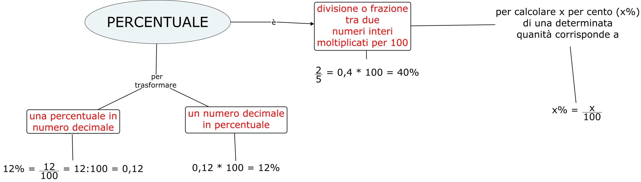 Percentule