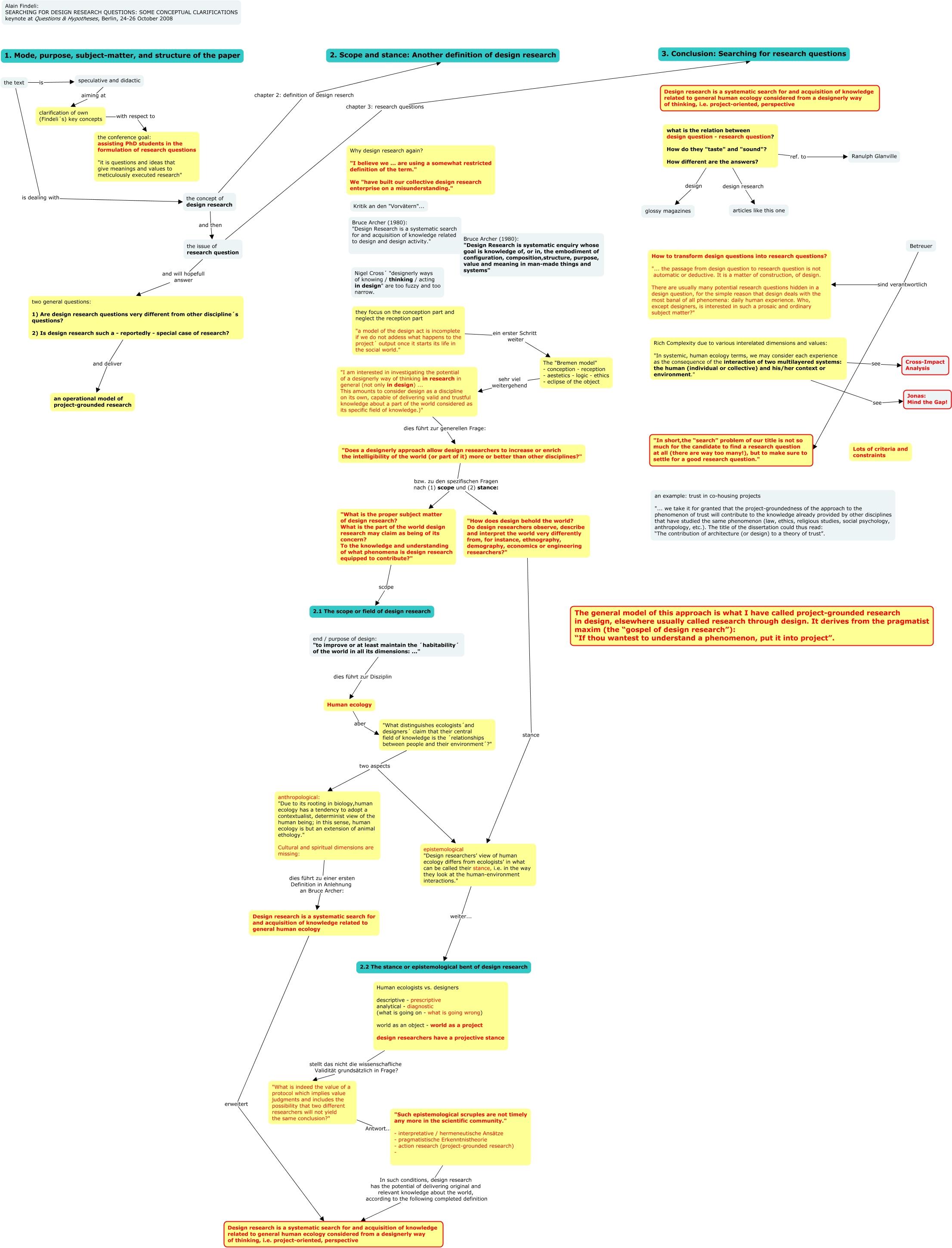 Findeli_Design Research