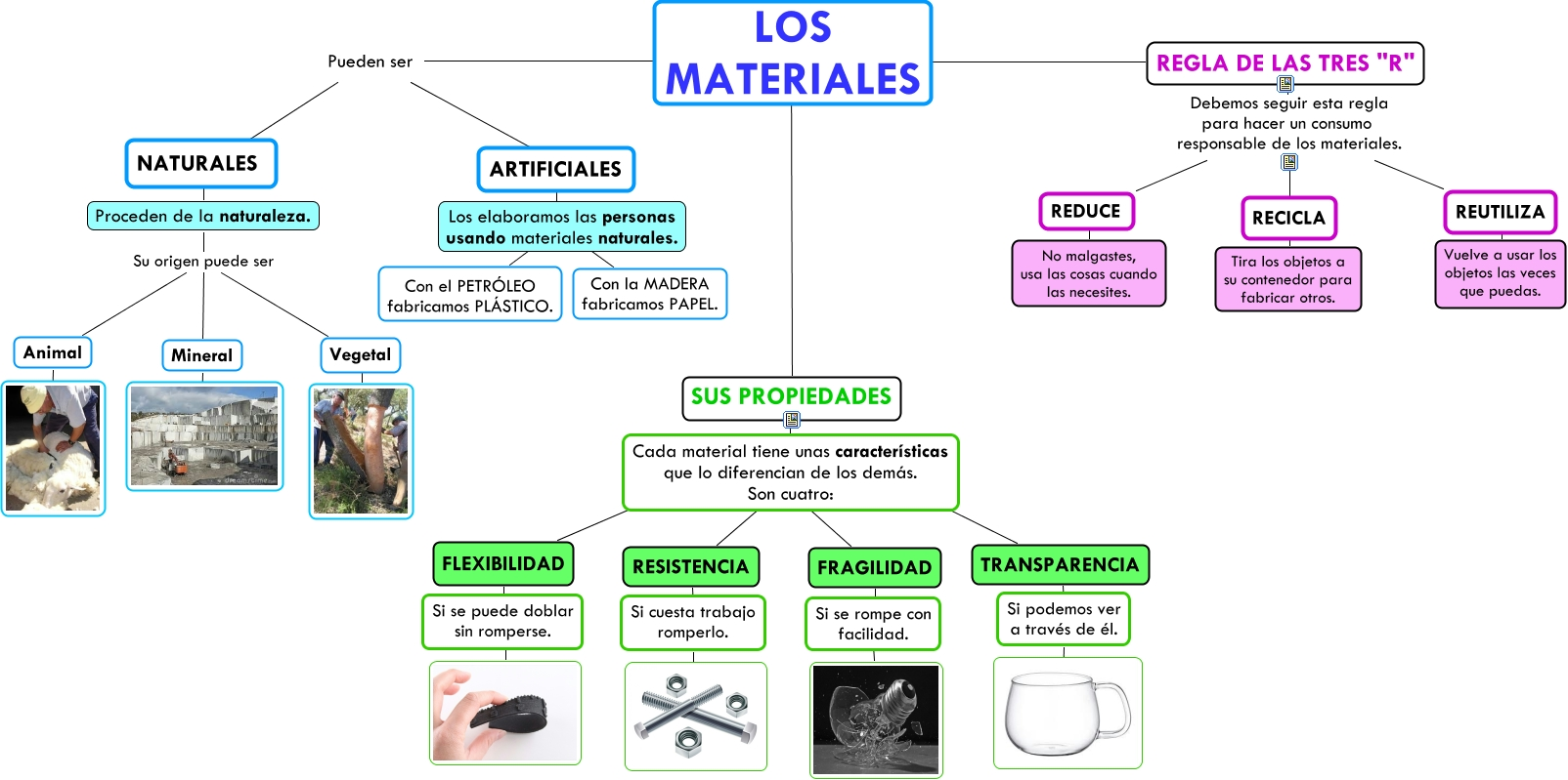 La terra la mat ria i els materials for Plastico para estanques artificiales