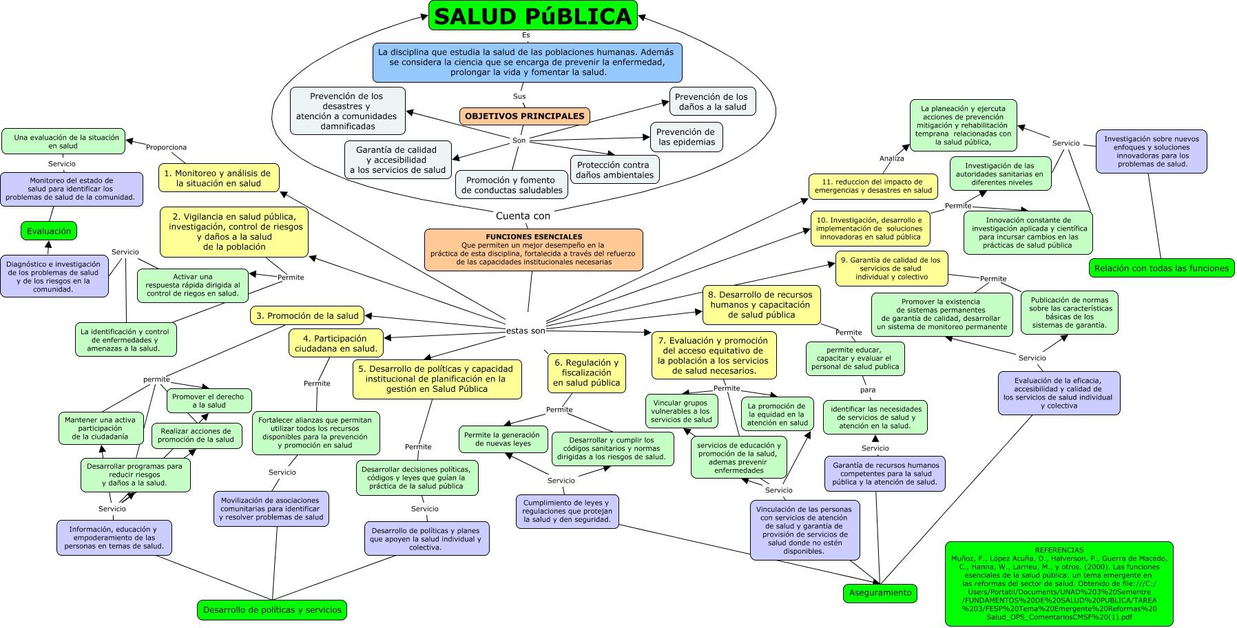 Funciones de Salud Pública