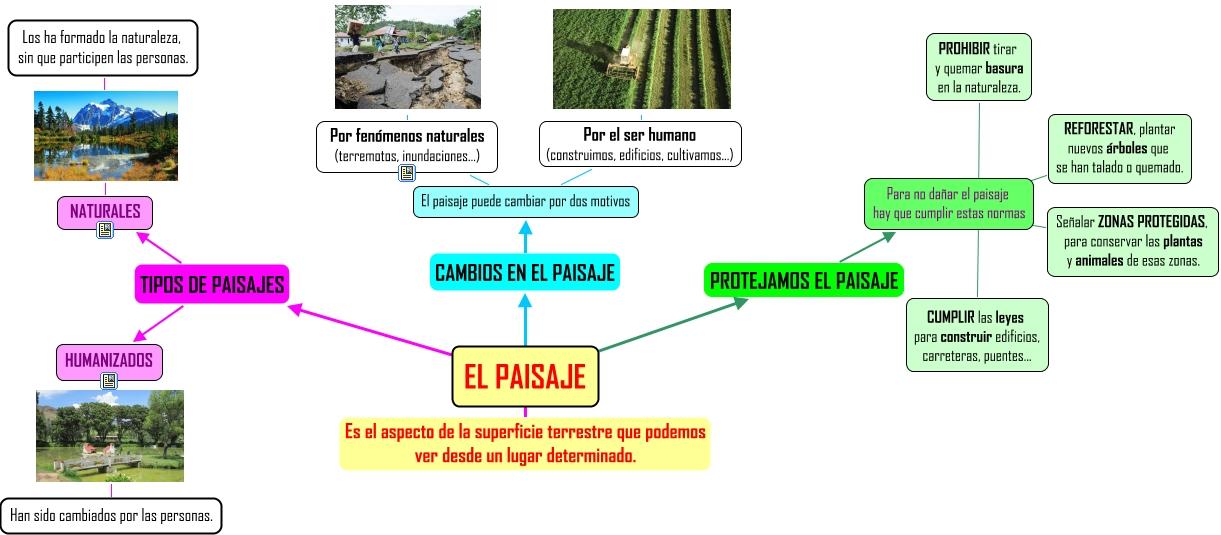Elementos del paisaje - Tipos de paisajes ...