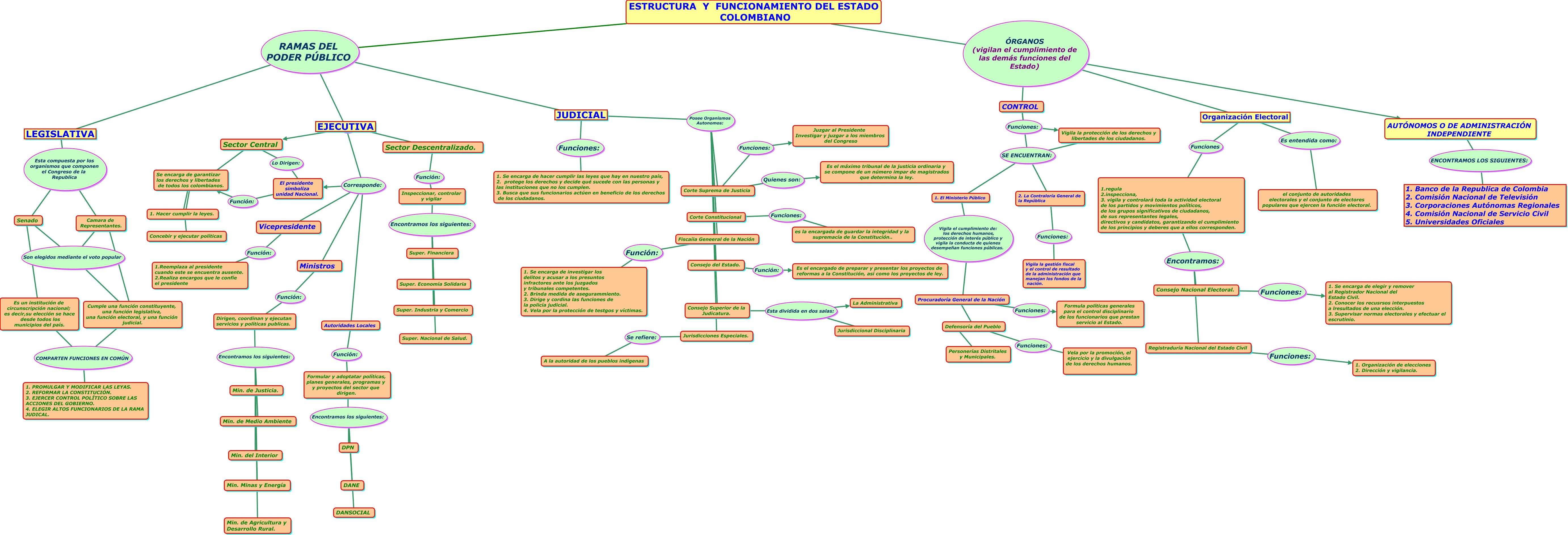 Estructura Del Estado Colombiano Grupo 2