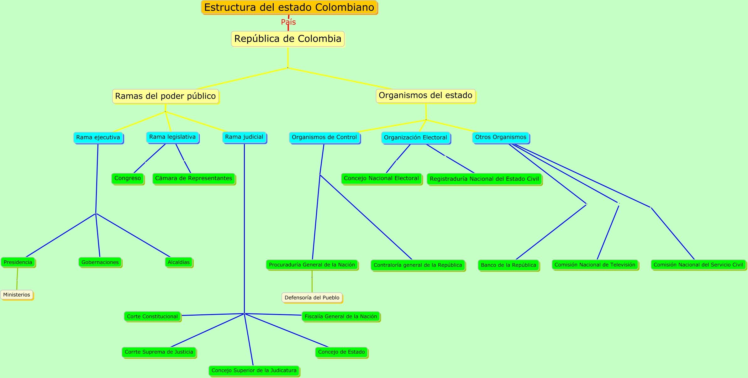 Estructura Del Estado Colombiano Actividad De La