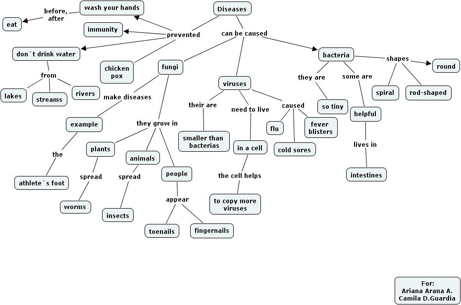 IHMC CmapTools: arca